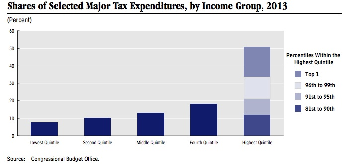 Shares of Selected Major Tax Expenditures by Income Group, 2013